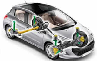 Виды и назначение подвески авто
