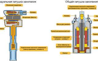 Схема и устройство катушки зажигания автомобиля