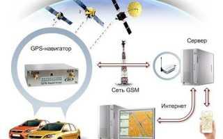ГЛОНАСС или GPS