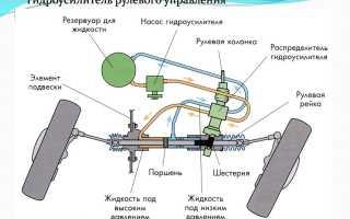 Гидроусилитель или электроусилитель руля: что лучше
